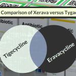 A comparison of eravacycline (Xerava) versus tigecycline (Tygacil)